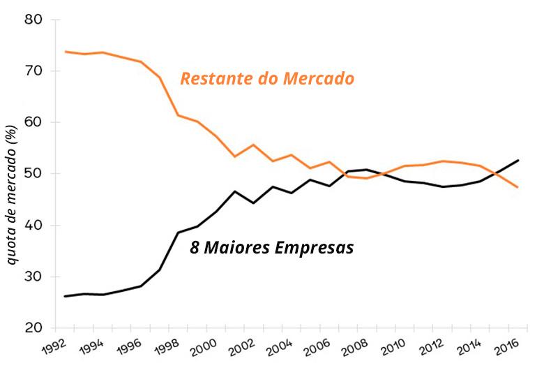 Os mercados de varejo de alimentos nos EUA estão diminuindo